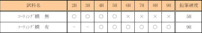 表3.鉛筆硬度試験結果